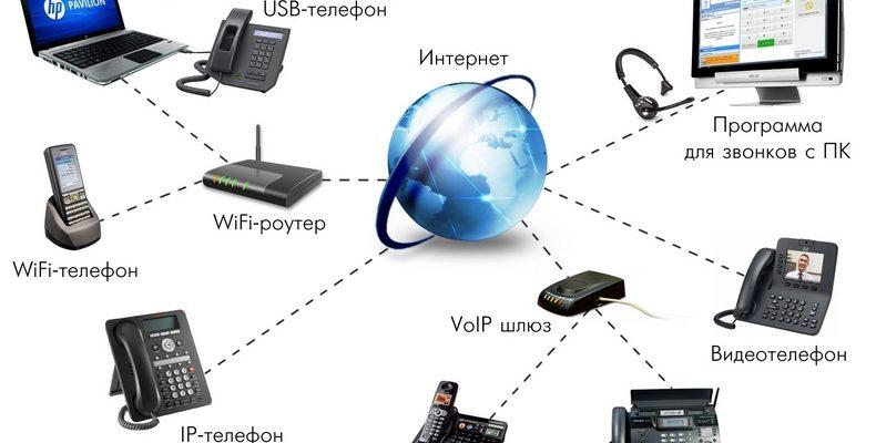IP телефония yota